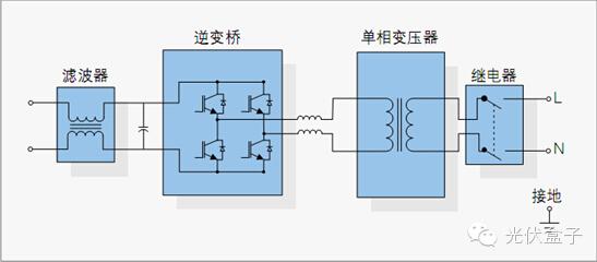简单选型   一,光伏逆变器工作原理 逆变装置的核心,是逆变开关电路
