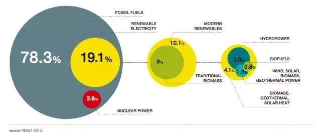 在2013年的能源结构中