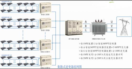 与此同时,1MW集散式逆变器的直流输入电压范围为720~850VDC,实际工作电压基本在750VDC左右,交流输出电压为480VAC。长距离的直流传输电压和交流传输电压大大提高,减少了传输线损。因为输出电压的提升,逆变器交换电流将大大减小,效率会同比上升。 另外,在集散式逆变系统下,逆变器直流输入工作电压范围将由450~850VDC宽范围变为750~850VDC窄范围,逆变器效率设计可以更优化。同时,升压变的低压侧电压将增高,升压变的低压侧绕组匝数及低压侧电流却会大大减少,变压器的损耗将因此下降。 上能